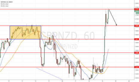 GBPNZD: Short at 1.8770 for target 1.8680 =100 pips
