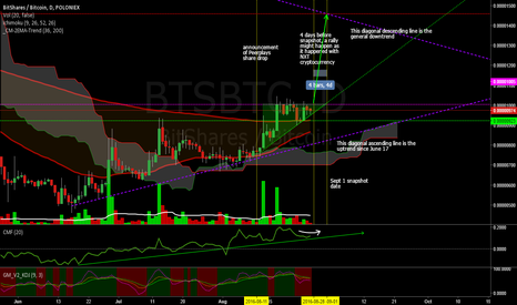 BTSBTC: Ascending triangle for Bitshares Snapshot rally