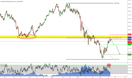 AUDJPY: Short opportunity on AUDJPY