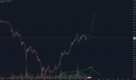 ETHUSD: Ether is not a security - Possible Catalyst for next leg up