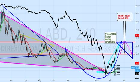 LABD: 4hr Cup/Handle could form off Ascending Triangle $labu