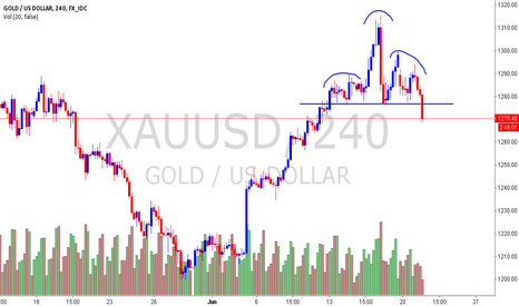 XAUUSD: XAUUSD - 4hr Head & Shoulders
