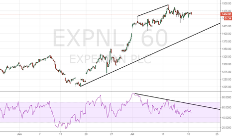EXPN: Experian - Bearish divergence on hourly