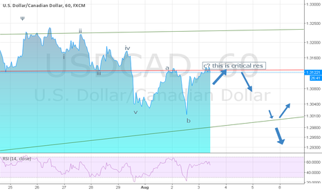 USDCAD: A critical resistance