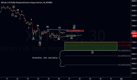 XBTUSD: Zoomed in potential wave 5 - BTC