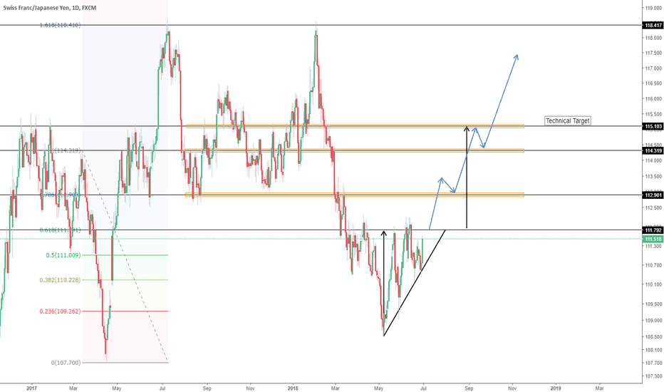 CHFJPY: CHFJPY Possible Long Swing Trade!
