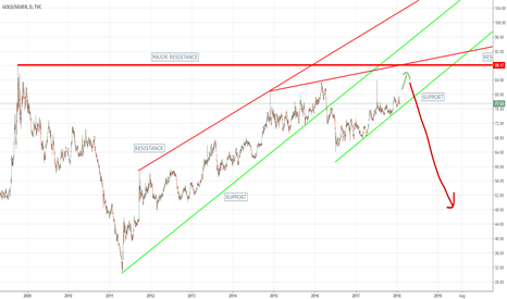 GOLD/SILVER: Silver to rally faster than gold in the near future?