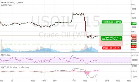 USOIL: 15min time frame Divergence set up