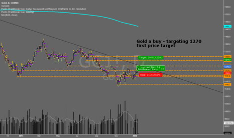 GC1!: GC1 - #gold  - Short Term Buy Targeting 1270