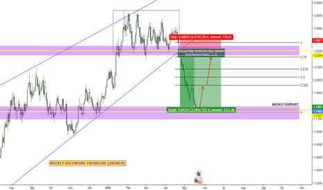EURUSD: EUR/USD Buy Opportunity