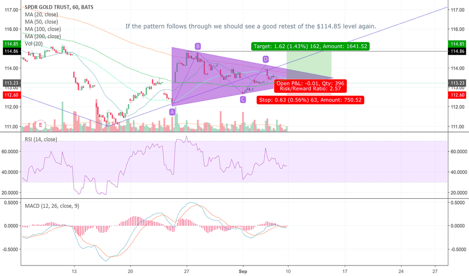 GLD: Bullish Symetrical Trainagle