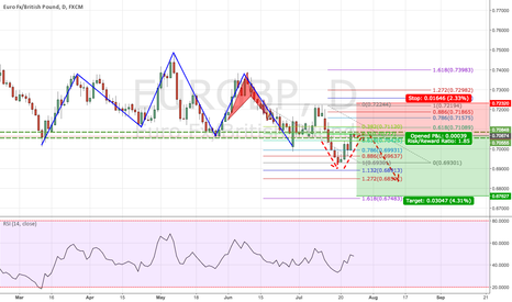 EURGBP: EURGBP Retracement on Bear Head and Shoulders