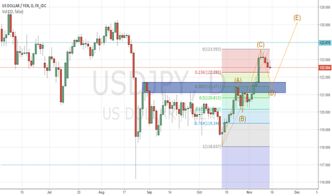 USDJPY: My thought on USD/JPY