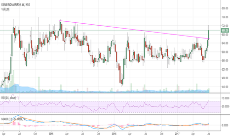 ESABINDIA: Best Play for tomorrow and positional
