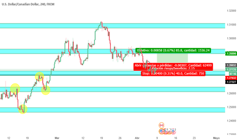 USDCAD: Idea Alcista USD/CAD