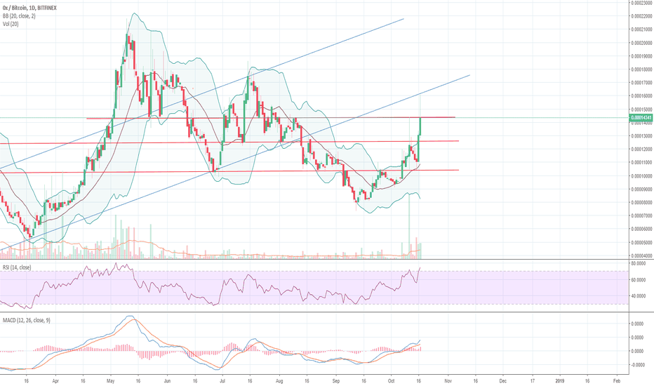 ZRXBTC: $ZRX facing resistance at 14300, but hopefully hold support at..