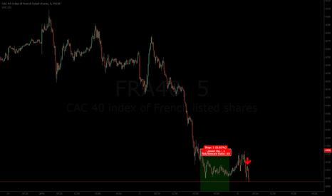 FRA40: still short for 4046 target