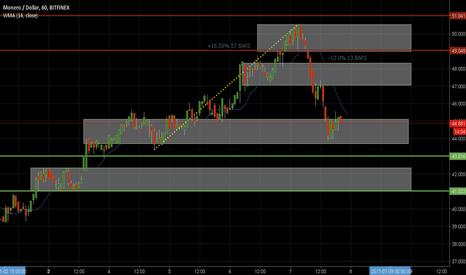 XMRUSD: Monero USD price levels