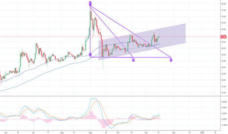 LTCEUR: Litecoin perfect place to position yourself, Buysignals