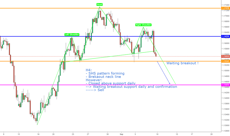 EURUSD: EURUSD, View nexk week !