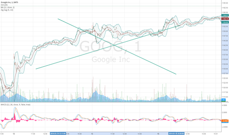 GOOG: Days before test