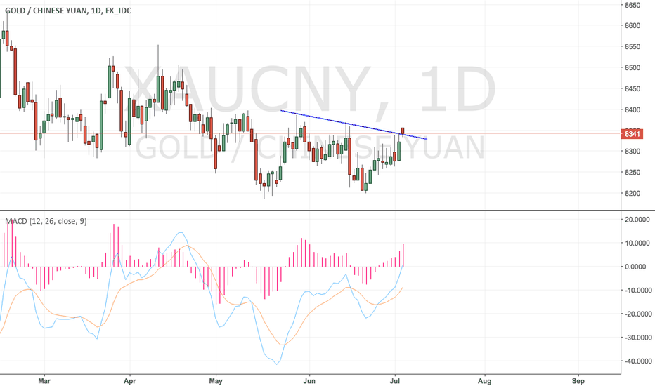 XAUCNY: Gold break out!