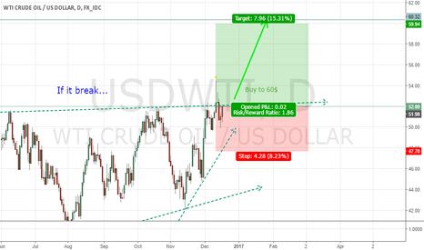 USDWTI: buy lovely oil again.