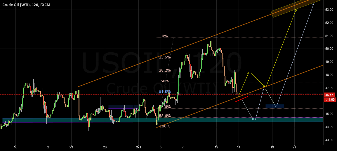 USOIL Important Channel Range