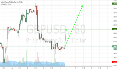 GBPUSD: GBPUSD Buy по текущим