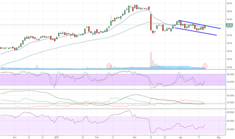 NCR: NCR Breakout With Earnings?