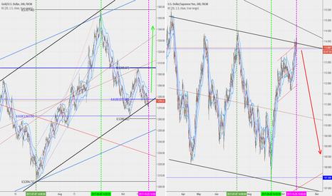 XAUUSD: USDJPY, XAUUSD, US equities cycle