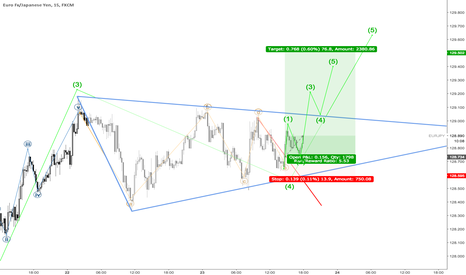 EURJPY: EURJPY A new wave 5 of 5 on the M15