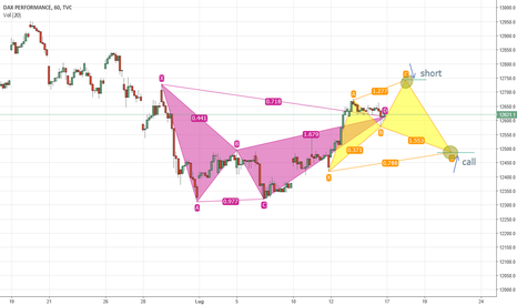 DAX: DAX doppio cypher pattern e possibilità di trade da verificare