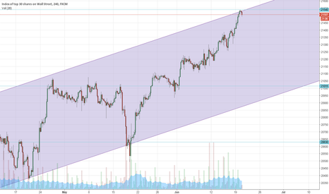 US30: DOW US30 Short @ ATH Trendch.