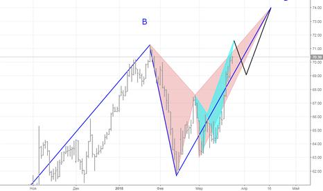 BR1!: реализация первой фазы ценовой модели BRENT