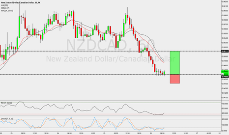 NZDCAD: NZDCAD / 1HR / Simple Structure Trade
