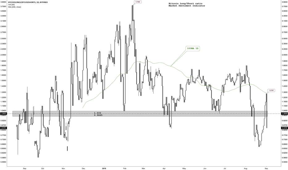 BTCUSDLONGS/BTCUSDSHORTS: Bitcoin Long/Short ratio. Market sentiment indicator