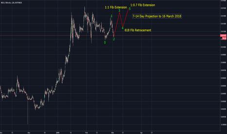 NEOBTC: NEO-BTC Initial 14 Day Forecast