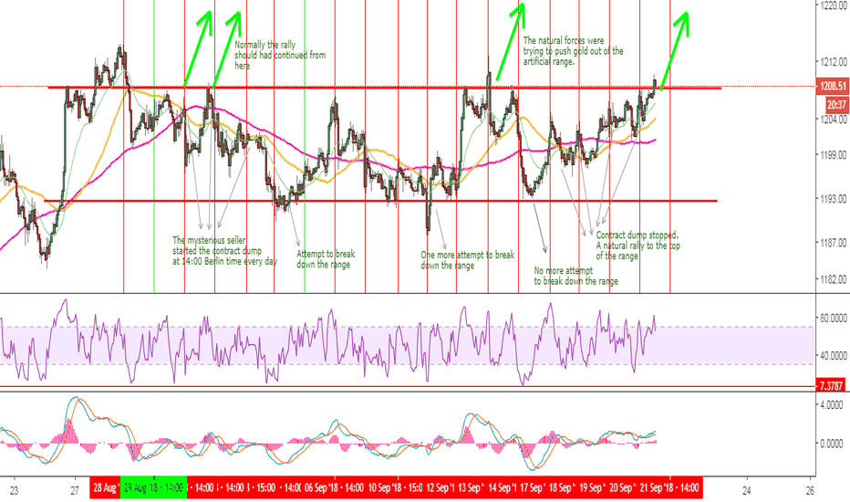XAUUSD: GOLD - Rigged market