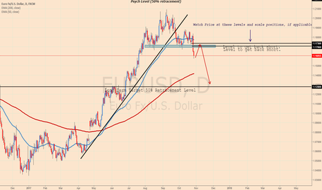 EURUSD: EURUSD GOING AS EXPECTED, RETRACEMENT EXPECTED!