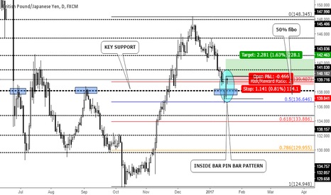 GBPJPY: INSIDE BAR PIN BAR PATTERN