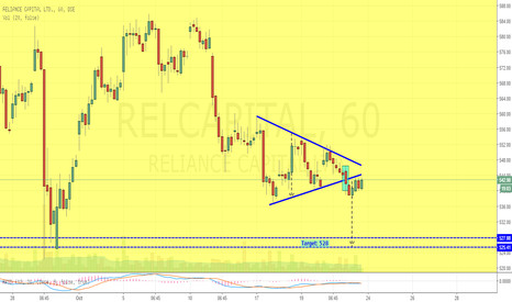 RELCAPITAL: Reliance Capital Cracks Out (Symmetrical Triangle)
