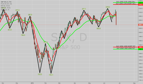 SPX: SOLD TO OPEN: SPX JULY 22ND 1920/1930/2140/2150 IRON CONDOR