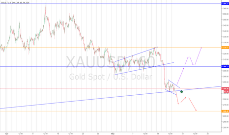 XAUUSD: XAUUSD Wait for channel breakout.. Good one!!!