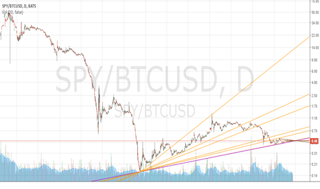 SPY/BTCUSD: SPY/Bitcoin Ratio 4/15/2016 (All-time View)