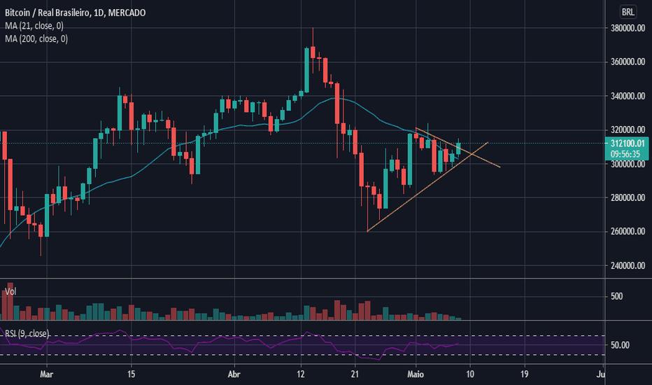 Trader Romaxo — Trading Ideas & Charts — TradingView