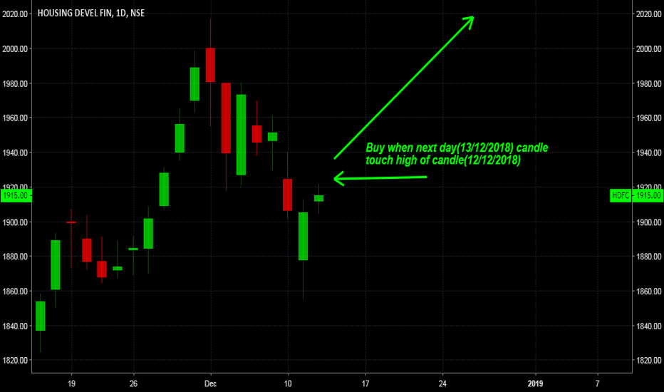 HDFC: hdfc buy setup
