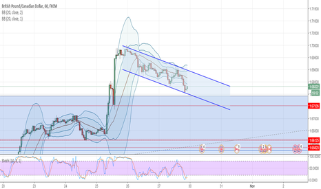 GBPCAD: GBPCAD - LONG Bottom of channel