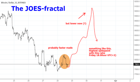 BTCUSD: The JOES-fractal: end of the comparison? no, not necessarily