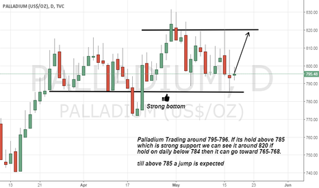 PALLADIUM: Palladium Long advice on Strong support is near